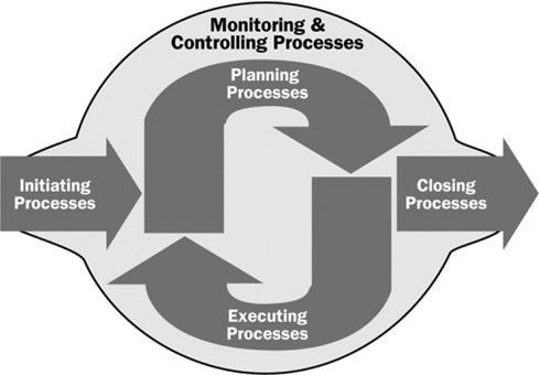 Monitoring and controlling process of project management