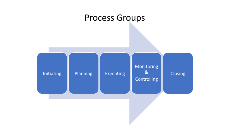 PMP Process Groups